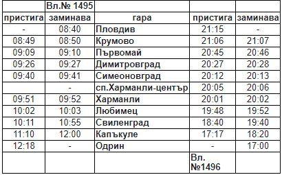 Влак Пловдив-Одрин - разписание и цена